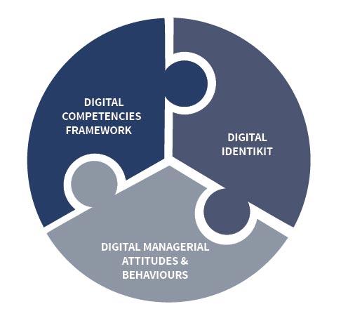 ISTUD digital transition