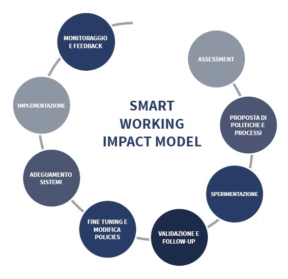 istud smart working model in house