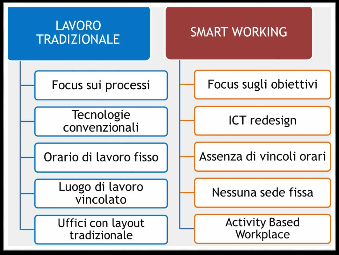 smart working e lavoro tradizionale